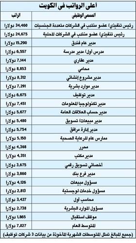 الكويت الأسوأ خليجيا في رواتب الوافدين المسيلة الإخبارية